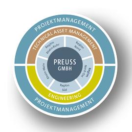 Logo Preuss